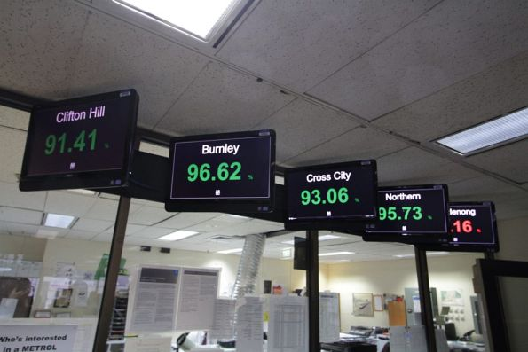 On time running stats on display at Metrol
